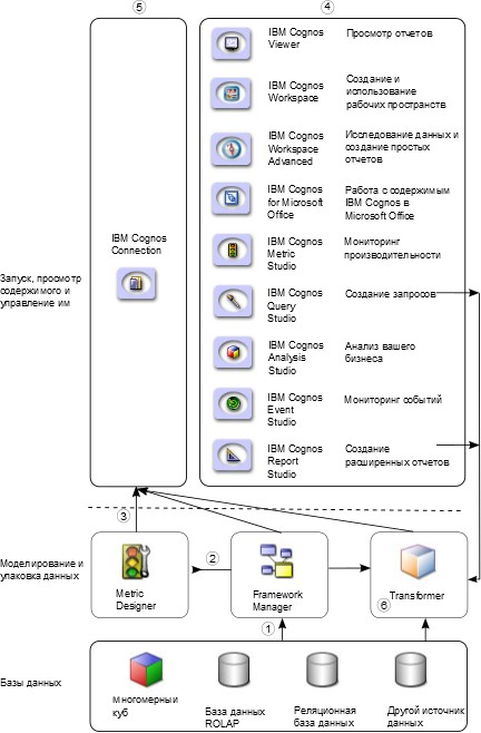 User-selected web page, and it offers cognos powerplay transformer tutorial pdf web page tools