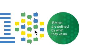 IBM100 Una marca icónica de Business and Its Beliefs