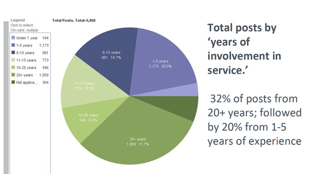 Pie chart showing the Total posts by years of involvement in service.