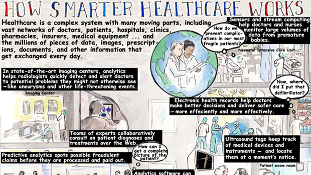 Portion of the How Smarter Healthcare Works picture story
