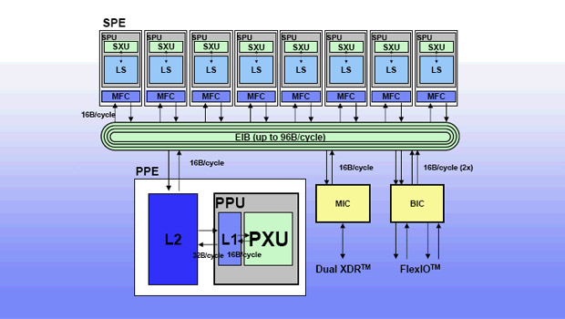 Illustration of the Cell Broadband Engine architecture