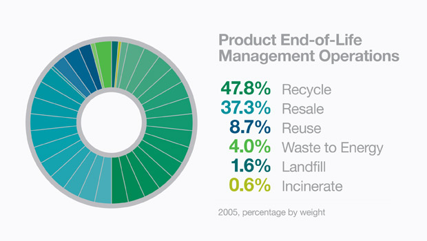 """Product End-of-Life Management Operations graphic 47.8% Recycle 37.3% Resale 8.7% Reuse 4.0% Waste to Energy 1.6% Landfill 0.6% Incinerate 2005, percentage by weight."""
