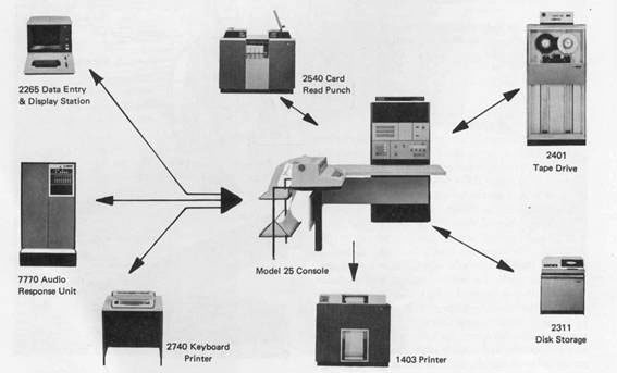 IBM System/360 peripherals diagram