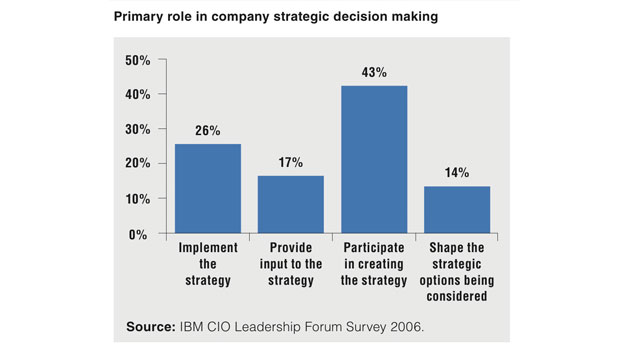 Graph showing the primary role in company strategic decision making.