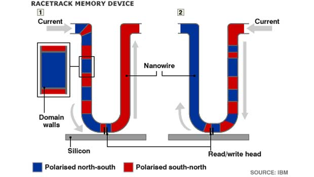 Diagram of how racetrack memory records by using current pulses to move magnetic domain walls