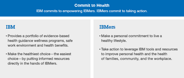 ibm mission and vision statement Ibm strives to get everyone on board to buy into their vision to build strong relationships with their customers, they encourage their employees to think innovatively and to challenge themselves and to be honest and trustworthy.