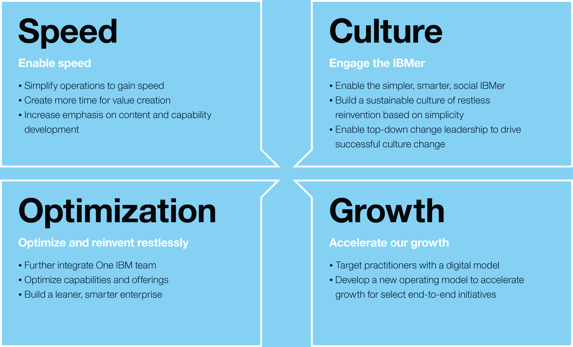 ibm culture Ibm global business services (gbs) is a team of business, strategy and technology consultants enabling enterprises to make smarter decisions and providing.