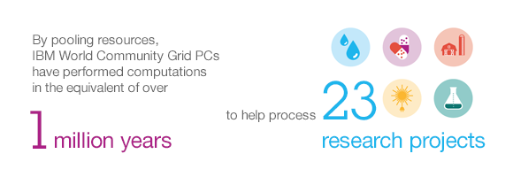 By pooling resources, IBM World Community Grid PCs have performed computations in the equivalent of over 1 million years to help process 23 research projects.