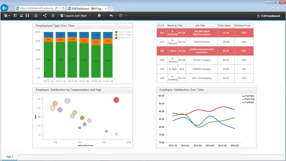 IBM Cognos Analytics on Cloud