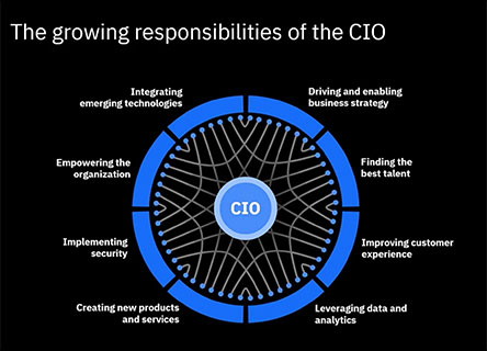 The growing responsibilities of the CIO