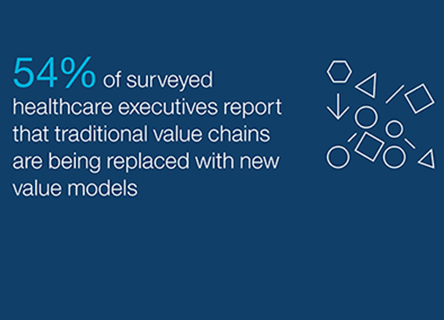 54% of surveyed healthcare executives report that traditional value chains are being replaced with new value models.