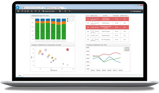 Cognos Analytics on Cloud