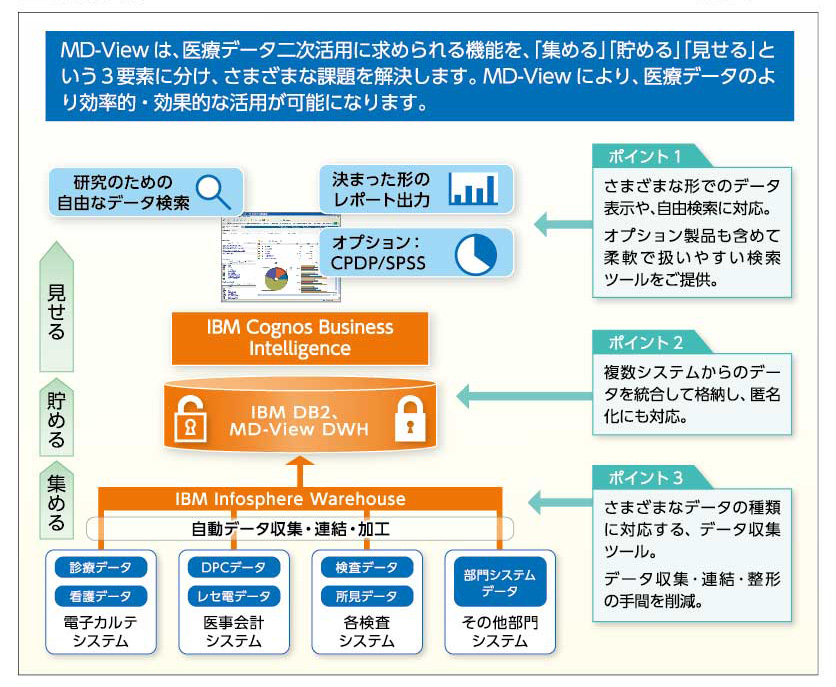 IBM 医療用統合型データウェアハ...
