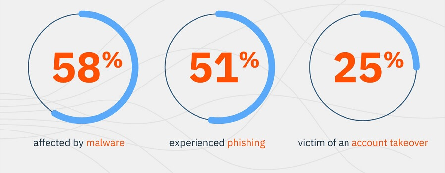 58% affected by malware | 51% experienced phishing | 25% victim of an account takeover
