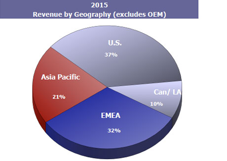 2015 Revenue by Geography (excludes OEM)