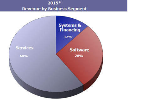 2015* Revenue by Business Segment