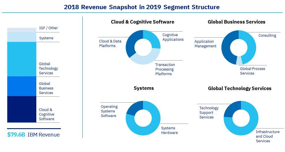 IBM Investor relations - IBM Provides Historical Data as a Result of