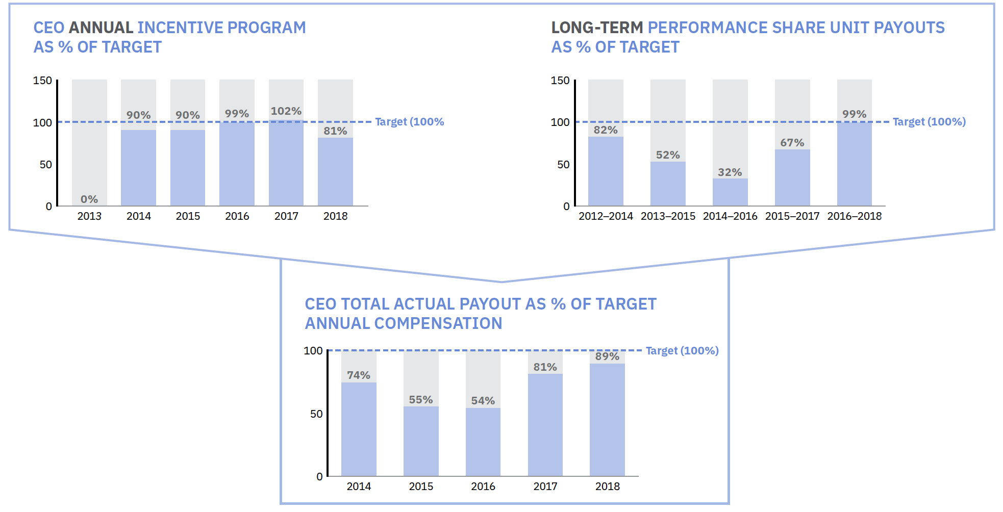 IBM Investor relations - Compensation discussion and analysis