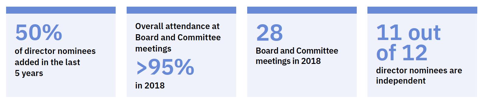 IBM Investor relations - Corporate governance | IBM Board of