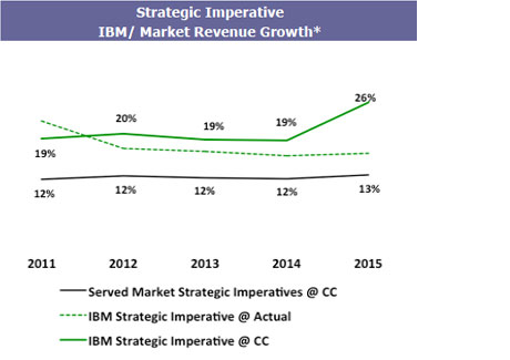 Strategic Imperative IBM/ Market Revenue Growth*