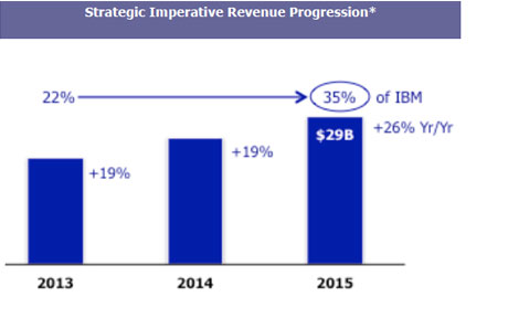 Strategic Imperative Revenue Progression*