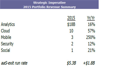 Strategic Imperative 2015 Portfolio Revenue Summary
