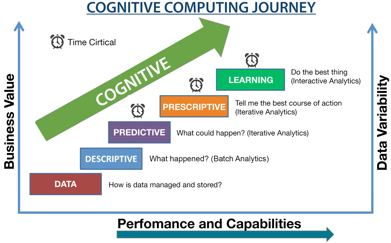 cognitive learning advertisement examples