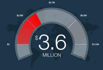 3.6$ Million