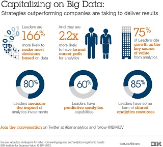 Capitalizing on Big Data - Steps outperforming companies are taking to deliver results