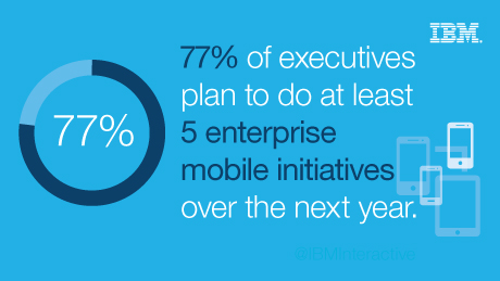 77% of executives plan to do at least 5 enterprise mobile initiatives over the next year