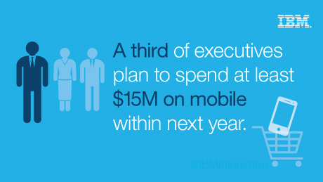 A third of executives plan to spend at least $15M on mobile within next year