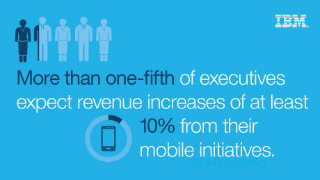 More than one-fifth of executives expect revenue increases of at least 10% from their mobile initiatives