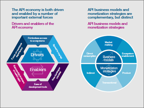 Competing in the API economy: How to unlock value with new business models and winning experiences