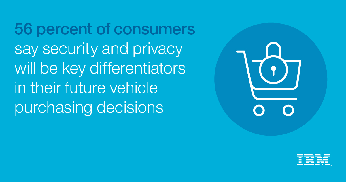 56 percent of consumers say security and privacy will be key differentiators in their future vehicle purchasing decisions - IBM
