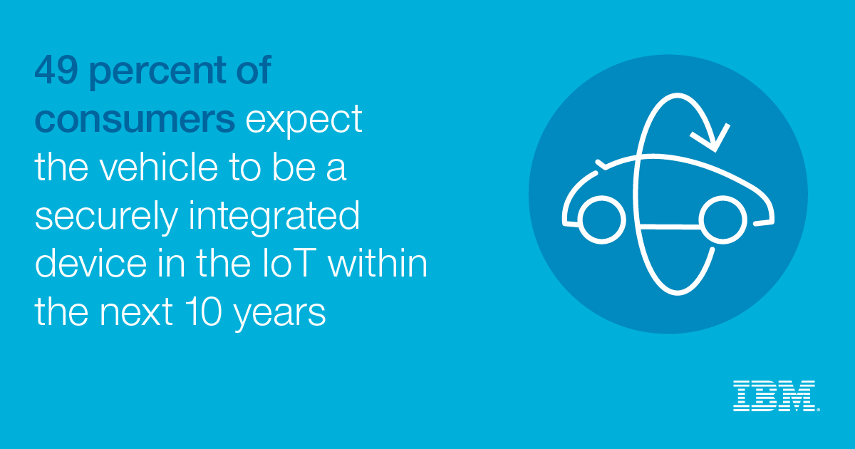 49 percent of consumers expect the vehicle to be a securely integrated device in the IoT within the next 10 years - IBM