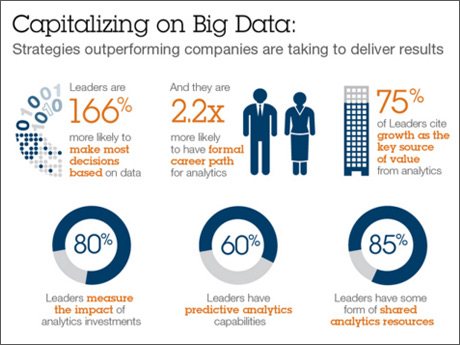 Capitalizing on Big Data: Strategies outperforming companies are taking to deliver results.
