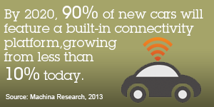 By 2020, 90% of new cars will feature a built-in connectivity platform, growing from less than 10% today. Source: Machina Research, 2013