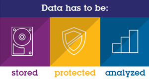 Data has to be: stored protected analyzed