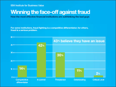 (PDF, 315KB) Winning the face-off against fraud - How the most effective financial institutions are outthinking the bad guys - For some institutions, fraud fighting is a competitive differentiator, for others, fraud is a serious problem. 14%: Competitive differentiator, 42% In control, 30% Threatened, 11% Deteriorating, 2% Critical level. 43% believe they have an issue.