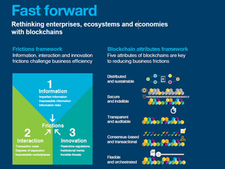 Fast forward. Rethink enterprises, ecosystems and economies with blockchains. Frictions framework. Information, interaction and innovation frictions challenge business efficiency. 1 information. 2 interaction. 3 innovation. Blockchain attributes framework. Five attributes of blockchains are key to reducing business frictions. (PDF, 676KB)