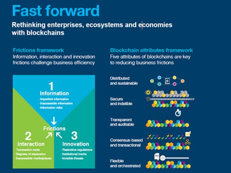 Blockchain development solutions across