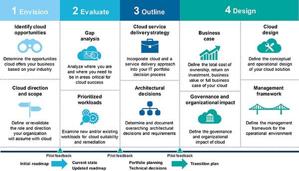 IBM Cloud Advisory Services