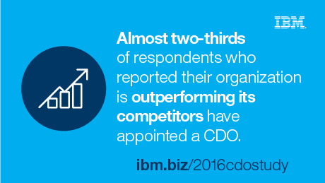 Almost two-thirds of respondents who reported their organization is outperforming its competitors have appointed a CDO.