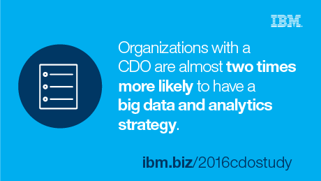 Organizations with a CDO are almost two times more likely to have a big data and analytics strategy.