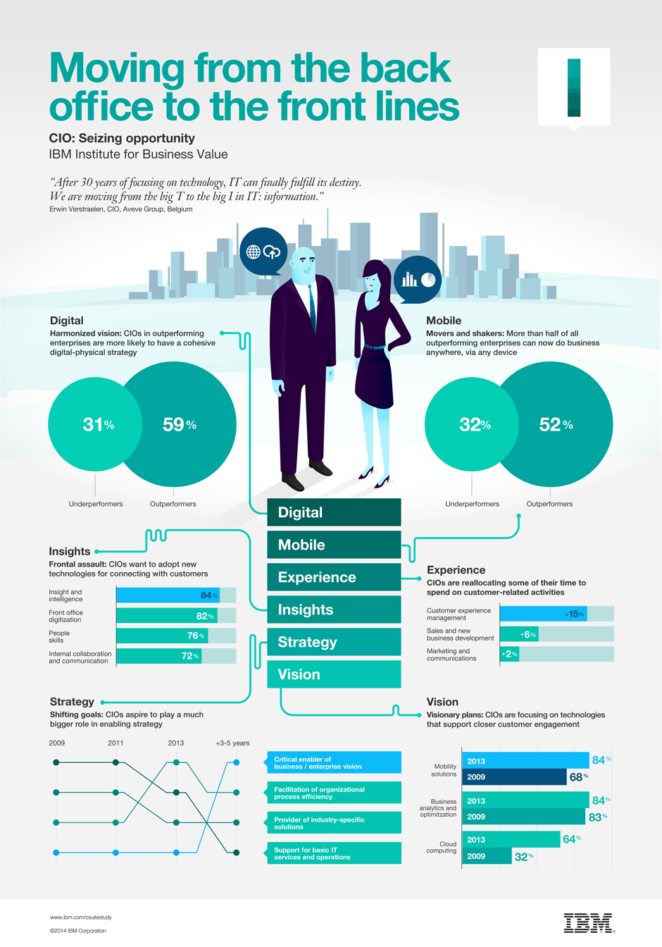 Ibm Infographic Moving From The Back Office To The Front