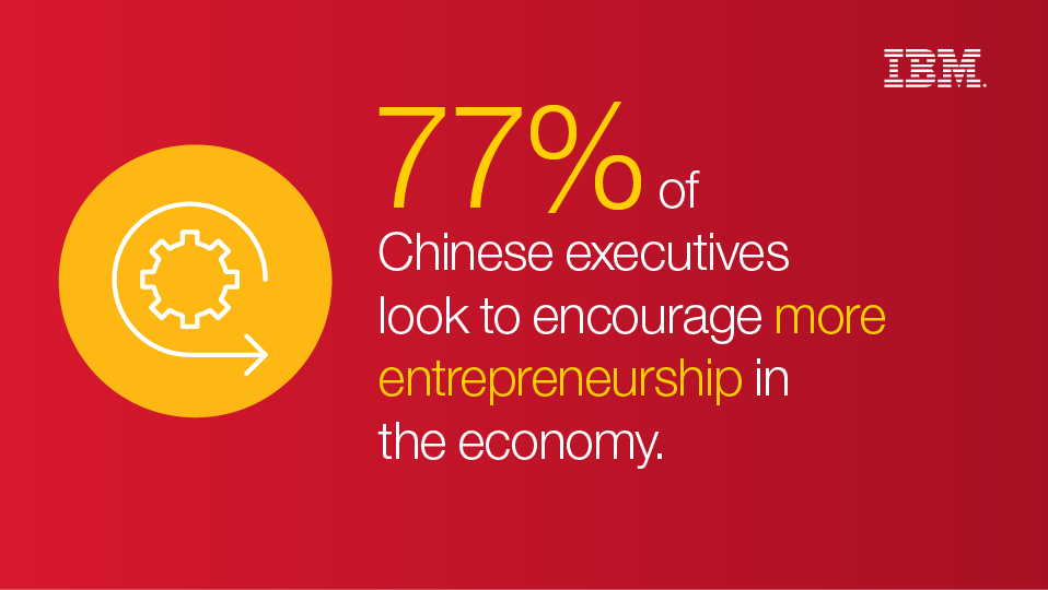 77% of Chinese executives look to encourage more entrepreneurship in the economy.