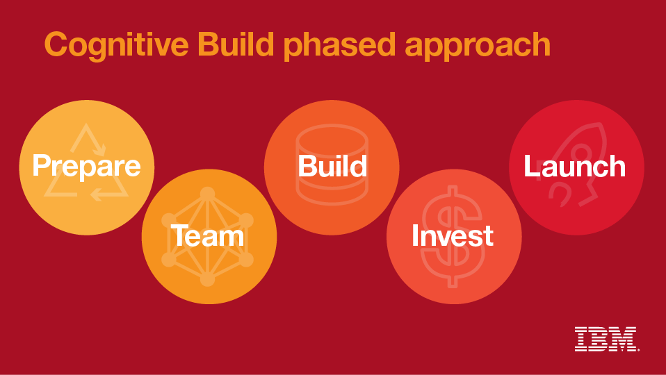 Cognitive Build phased approach