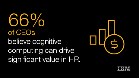 66% of CEOs - believe cognitive computing can drive significant value in HR. - IBM