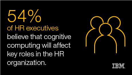 54% of HR executives - believe that cognitive computing will affect key roles in the HR organization. - IBM