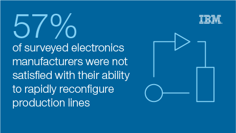 51% of surveyed electronics manufacturers were not satisfied with their ability to rapidly reconfigure production lines